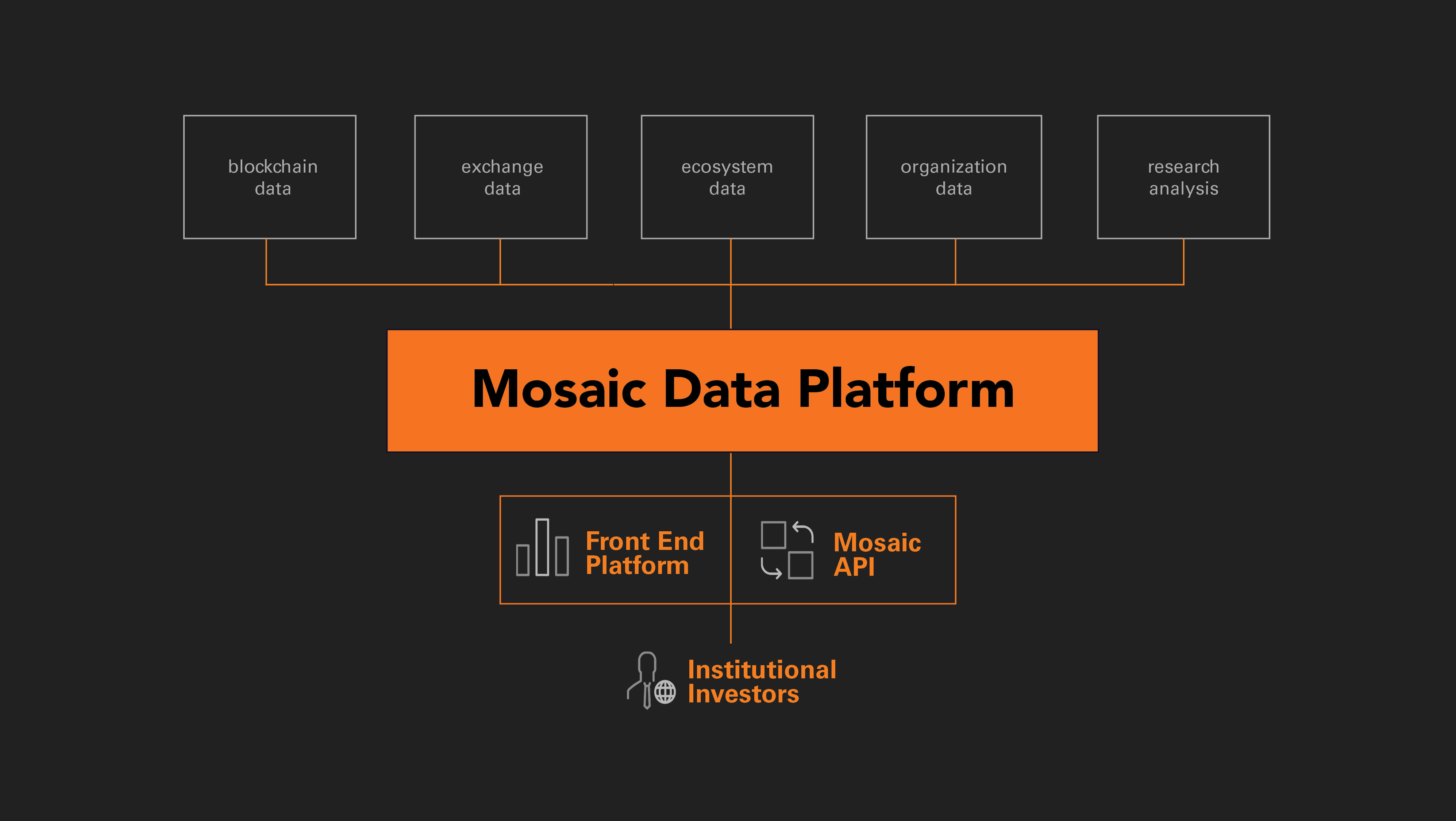 mosaic exchange cryptocurrency