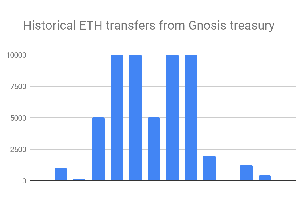 A Look at Token Sale Treasuries